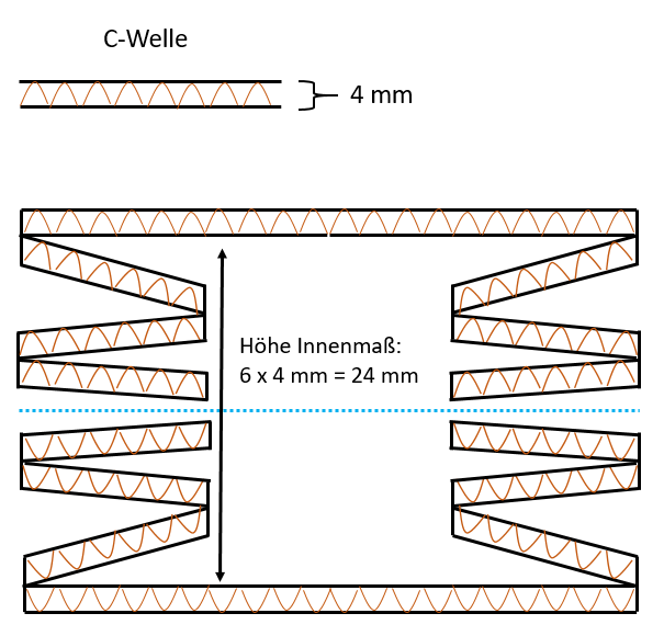 Rill-Ritz-Verpackung