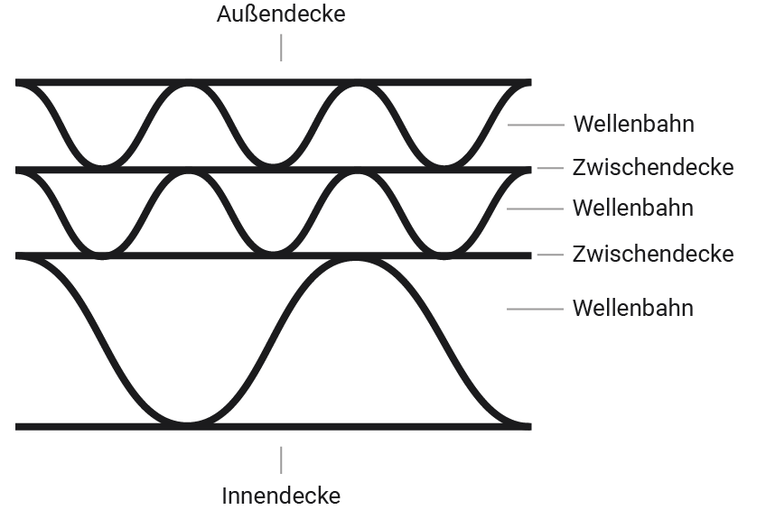 Fachbegriff 3 Wellig Im Verpackungsmaterial Glossar